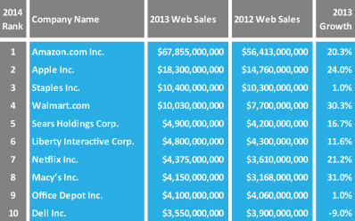 Top 10 Web Merchants