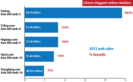 China's biggest online retailers